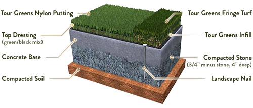 Nylon Putting Green Over Compacted Stone